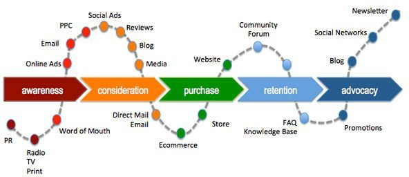 Customer lifecycle e-mail